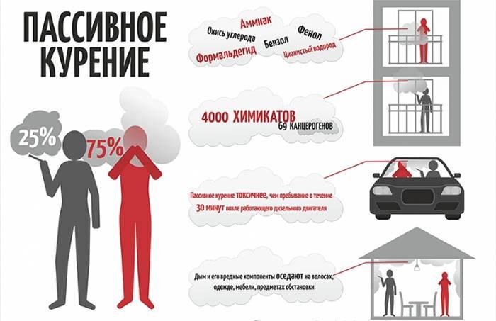 Вред пассивного табакокурения