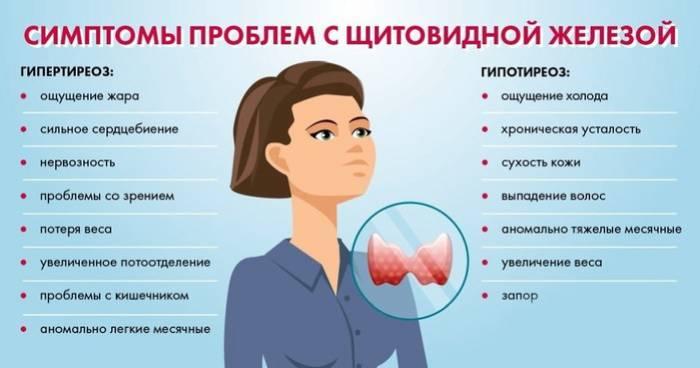 Симптомы проблем с щитовидной железой