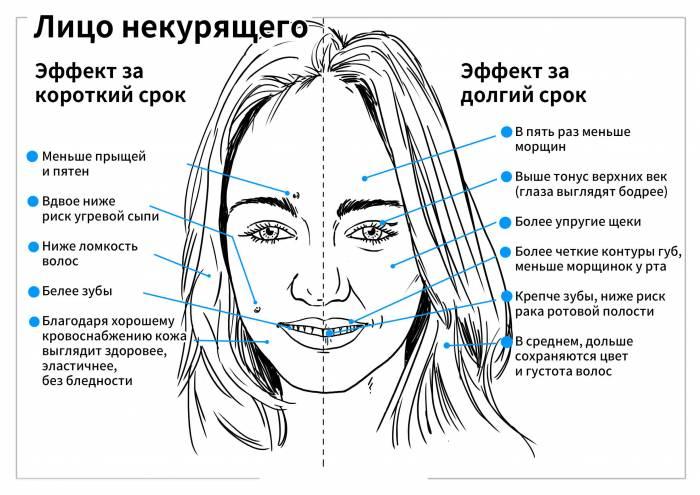 Что происходит с внешностью, если бросить курить