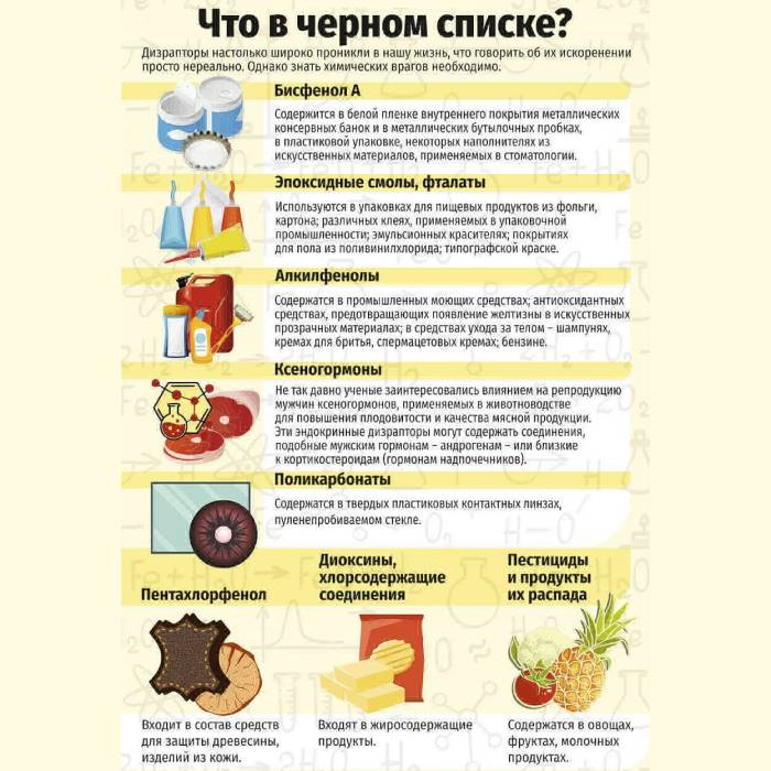 Список токсинов