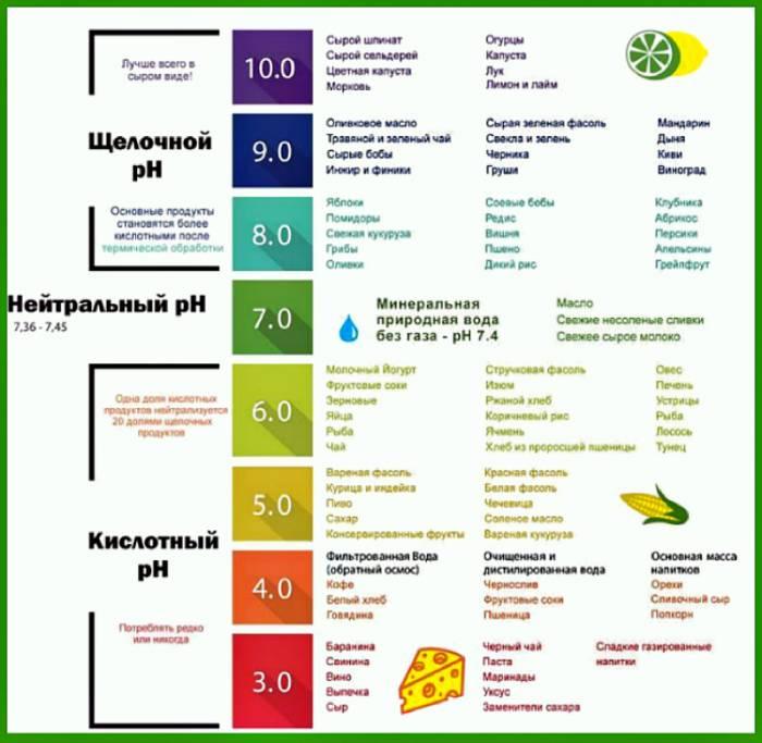 Уровень pH в продуктах