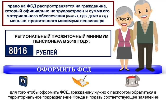 Федеральная социальная доплата к пенсии