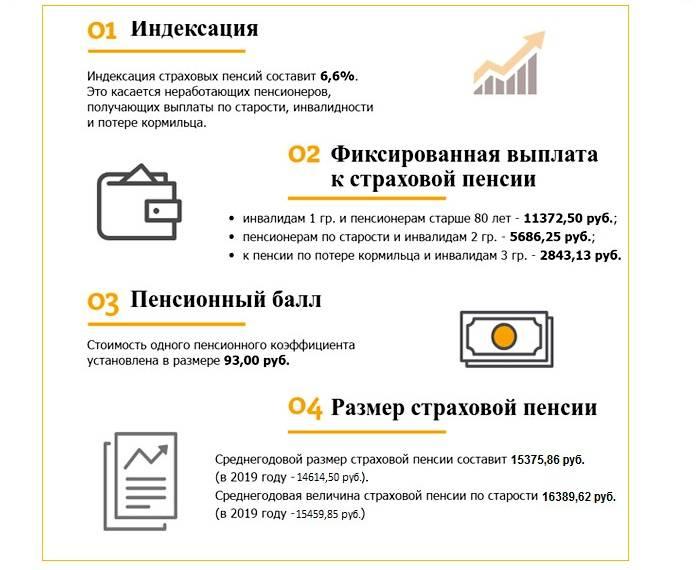 Индексация страховой пенсии