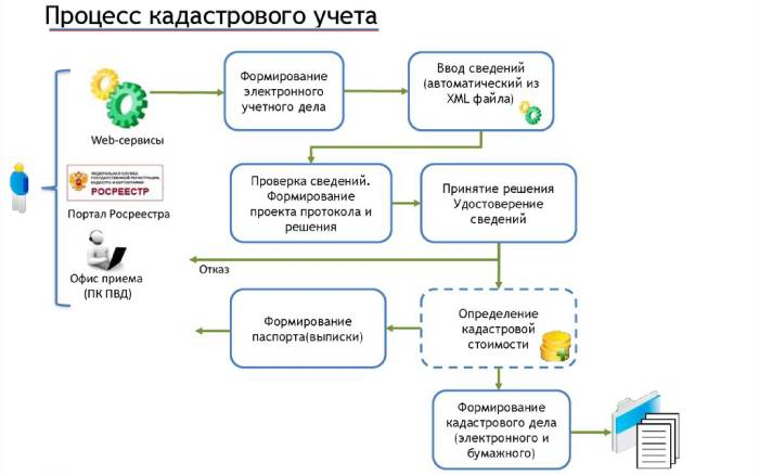 Процесс кадастрового учета