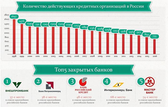 ТОП-5 закрытых банков