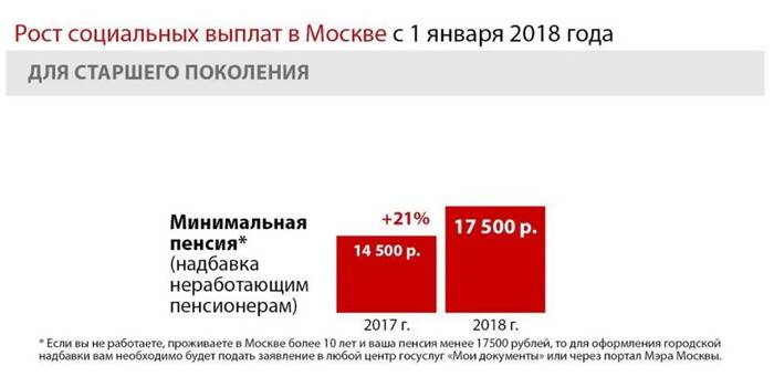 Рост социальных выплат в Москве