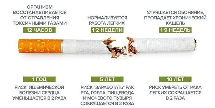 Лечение легких после курения