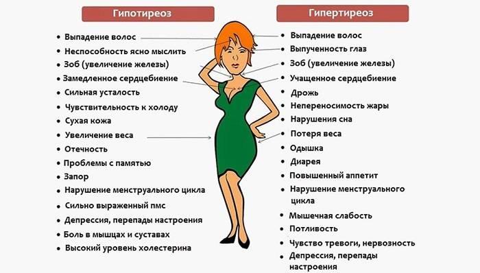 Средства Для Похудения При Гипотиреозе.