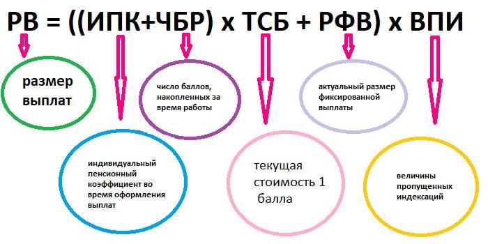 Формула перерасчета