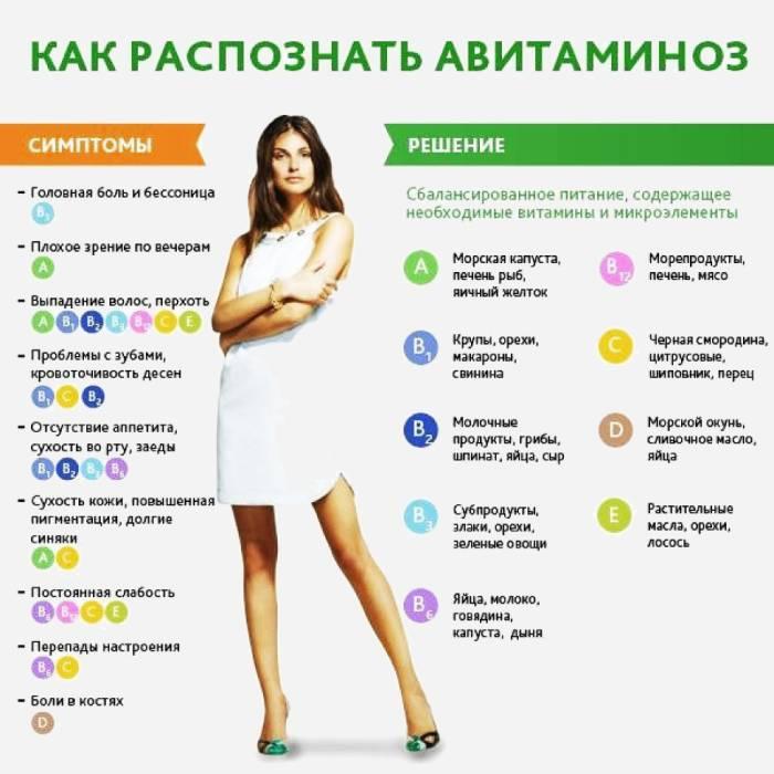 Симптомы абсолютного здоровья организма