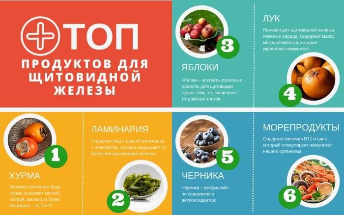 Топ продуктов для щитовидной железы
