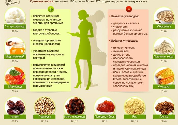 Полезная информация о продуктах