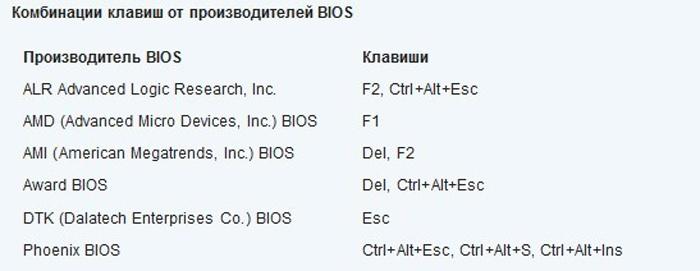 Комбинации клавиш производителей BIOS