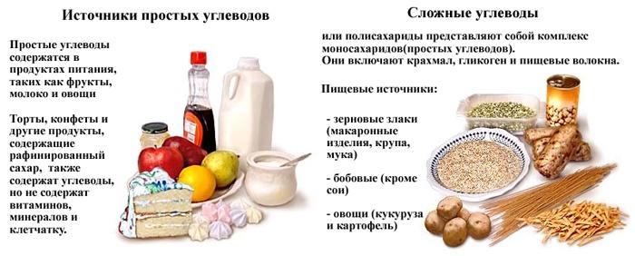 Продукты, которые содержат простые и сложные углеводы