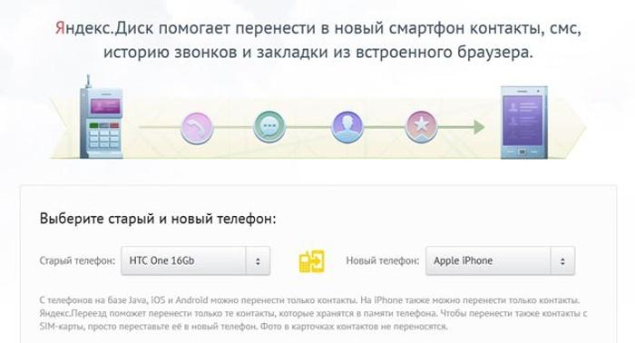 Перенос контактов через Яндекс Диск
