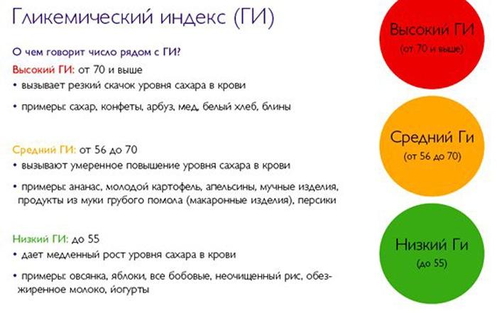 Что означает гликемический индекс продукта