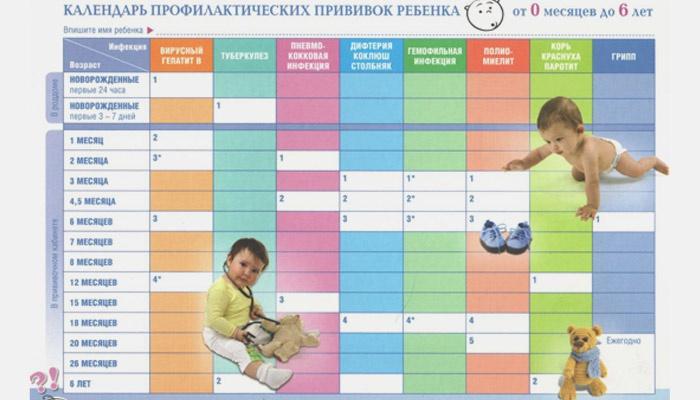 Календарь профилактических вакцин