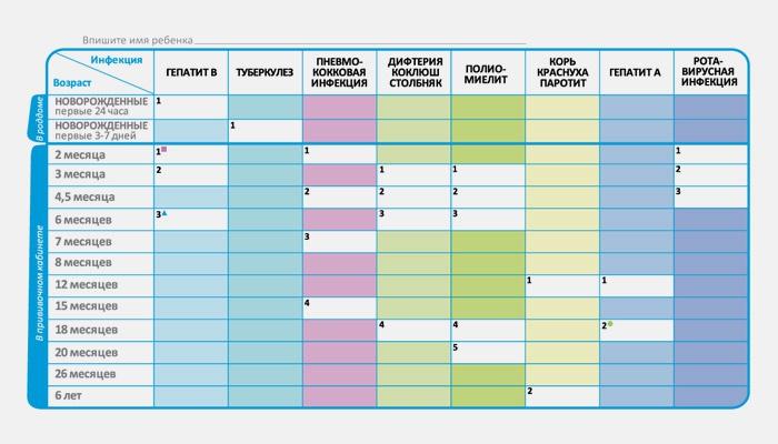 График вакцинаций в таблице