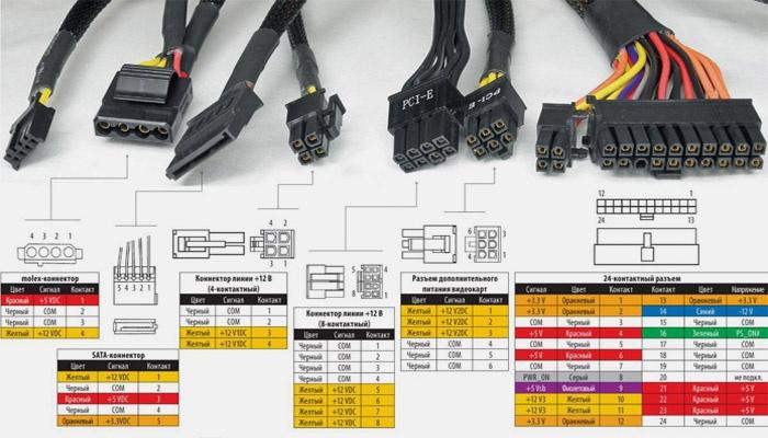 Виды и схемы кабелей