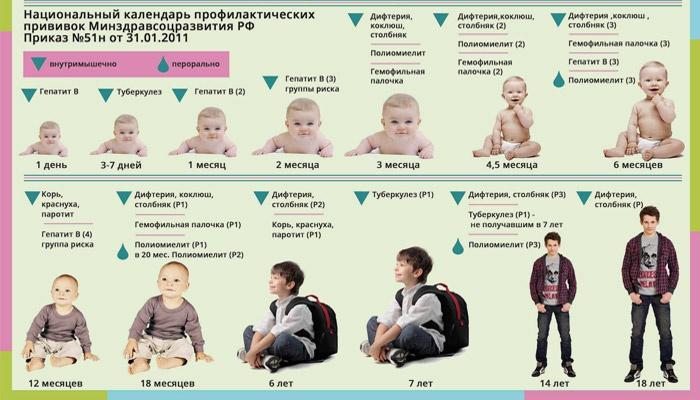 Календарь вакцинаций от рождения до 18 лет