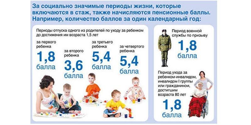 Баллы за детей, службу в армии и уход за инвалидом