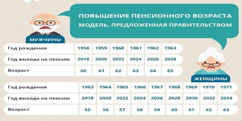 Расчет пенсии в 2019 году | как рассчитать в 2019 году