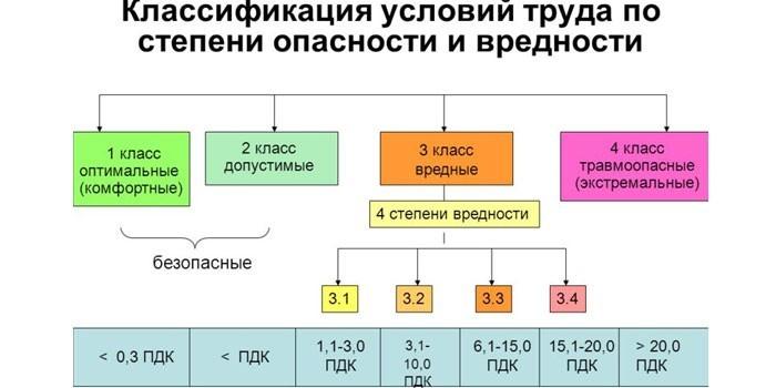 Классификация условий труда по вредности и степени опасности
