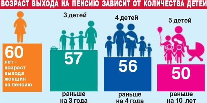 Количество детей и возраст выхода на пенсию