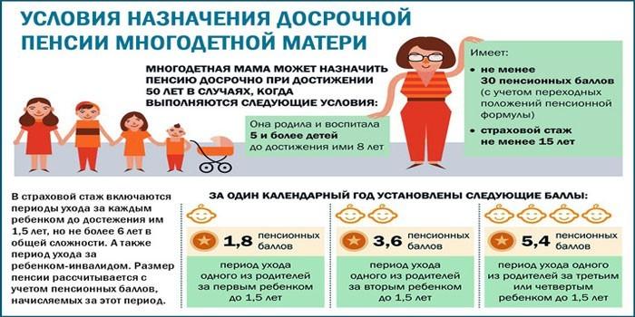 Досрочная пенсия многодетным матерям