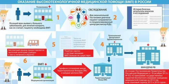 Порядок оказания ВМП в России