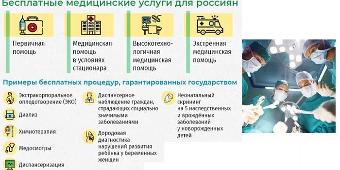 Перечень бесплатных медицинских услуг для россиян
