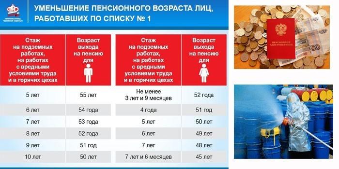 Уменьшение пенсионного возраста