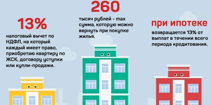 Размер возврата при покупке жилья