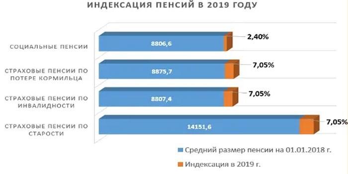 Размер индексаций в 2019 году