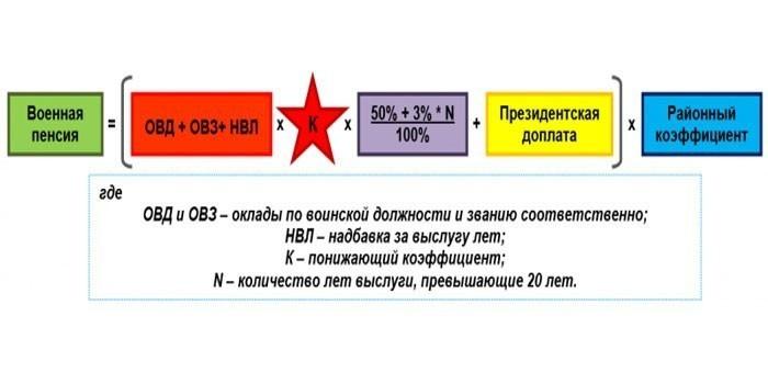 Формула расчета для военных пенсионеров