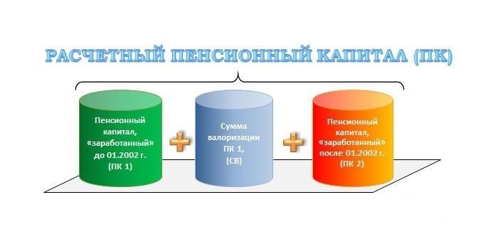 Формула пенсионного капитала