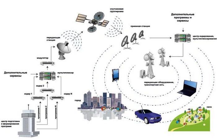 Схематическое описание принципа работы цифрового эфирного телевидения