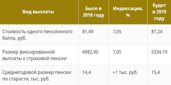 График индексаций в 2019 году