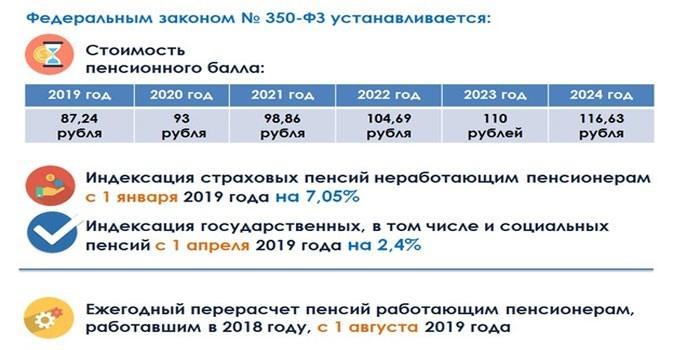 Кому в 2019 - 2020 году полагается повышение пенсии за советский стаж