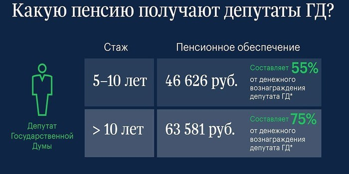 Пенсия чиновников в России