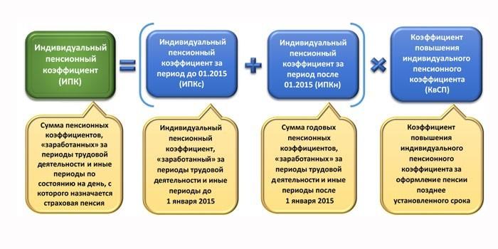 Порядок исчисления индивидуального коэффициента