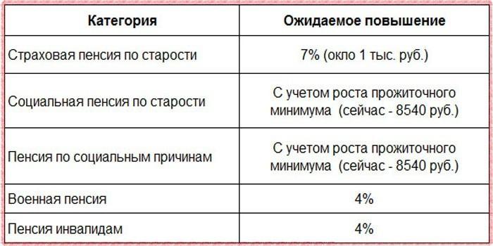 Схема повышения пенсий в 2019 году