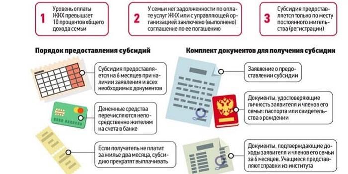 Порядок предоставления субсидий и пакет документов