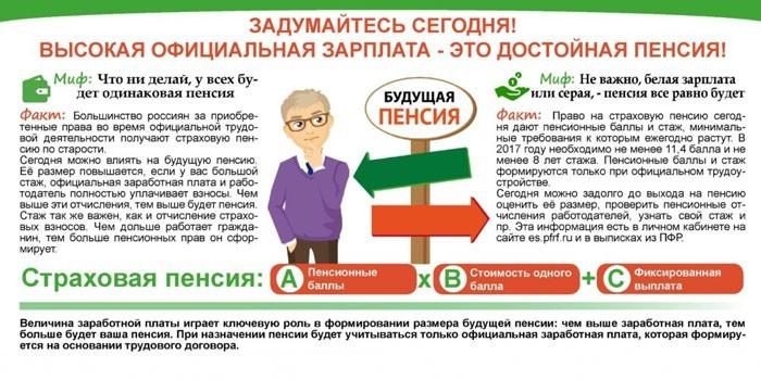 Как заработная плата влияет на величину пенсии