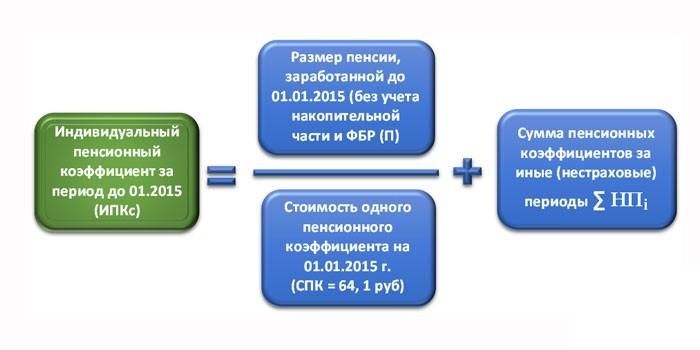 Формула расчета ИПК