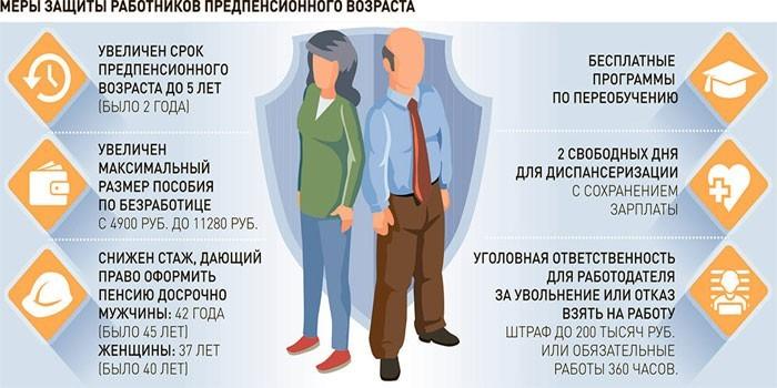 Меры защиты работников предпенсионного возраста