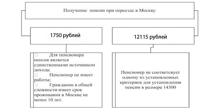 Размер пенсионного обеспечения при переезде в Москву
