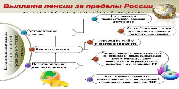 Порядок перевода пенсии за пределы России