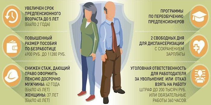 Пенсионный возраст для москвичей в 2019 году 55и 60лет