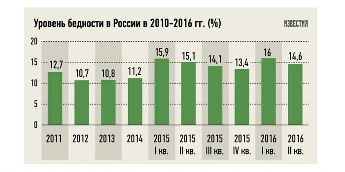 Уровень бедности по годам